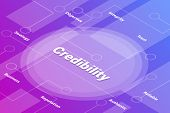 Credibility Words Isometric 3d Word Text Concept With Some Related Text And Dot Connected - Vector I poster