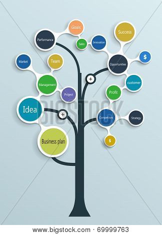 Business Plan Tree..Time line Operations Financial Planning