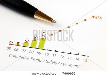 Analyze the trend in product safety in a chart