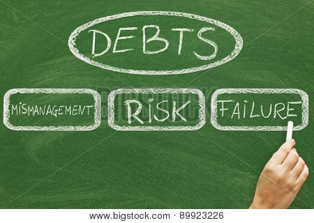 Debts Concept On Blackboard